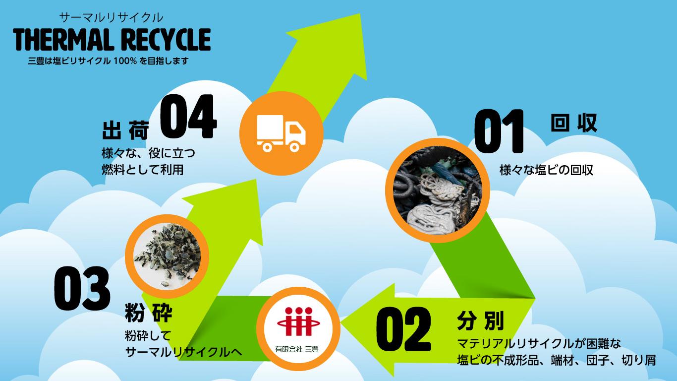 塩ビリサイクル100%を目指す三豊の、サーマルリサイクルの説明画像